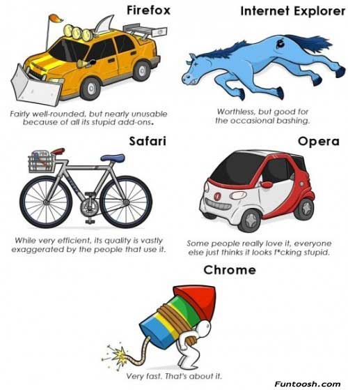 todays web browsers - Visual Joke